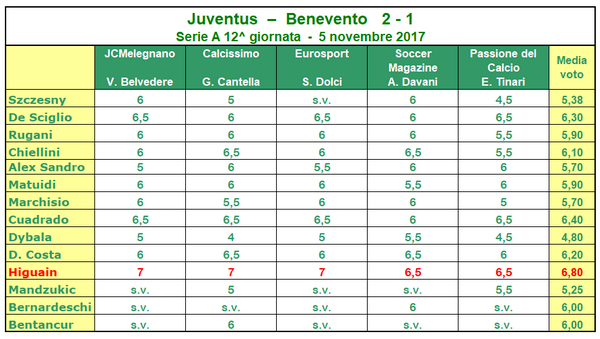 pagelle_web_juventus_benevento_20171105.png